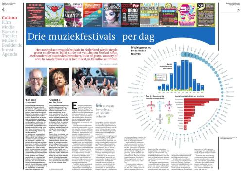 Muziekfestivals Vrijdag